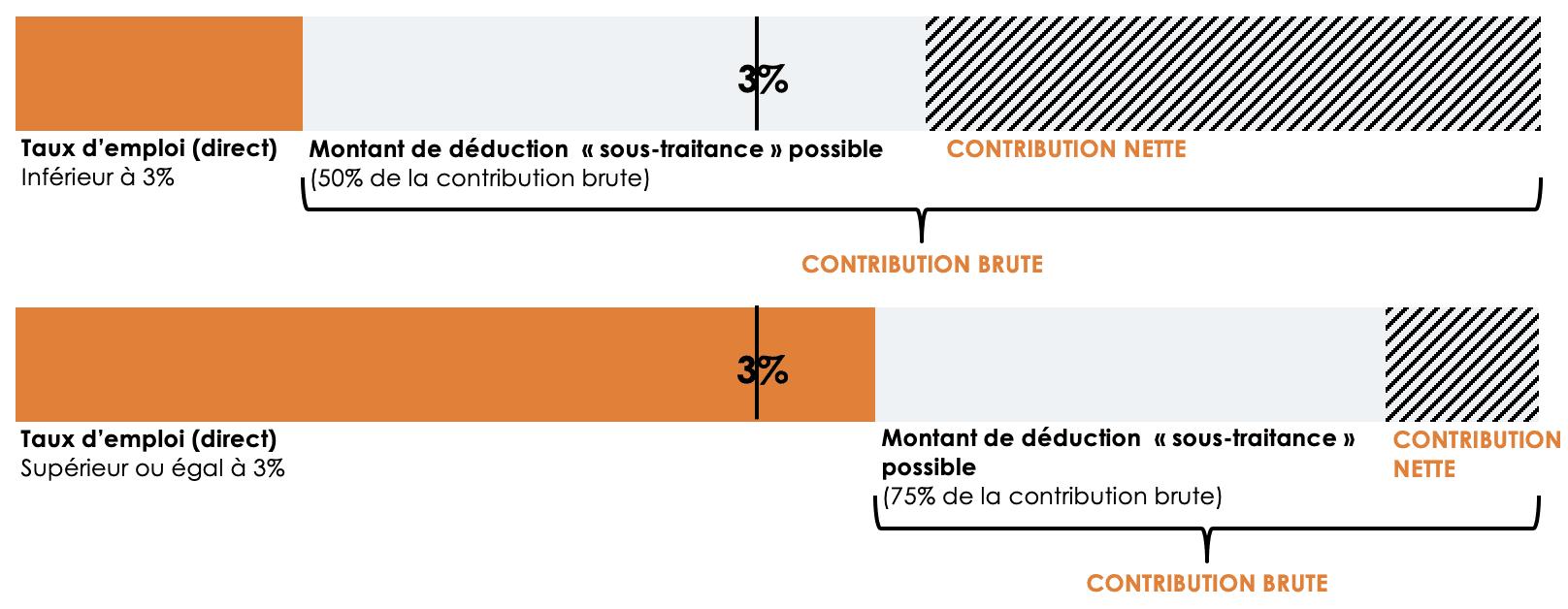 Plafond Variable Oeth